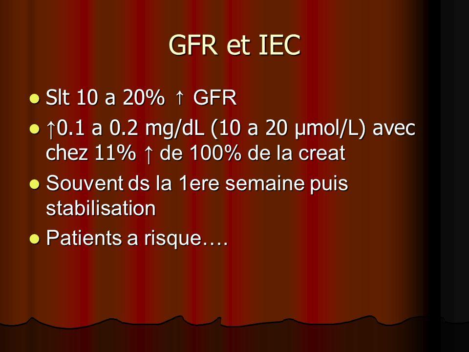 GFR et IEC Slt 10 a 20% GFR Slt 10 a 20% GFR 0.1 a 0.2 mg/dL (10 a 20 µmol/L) avec chez 11% de 100% de la creat 0.1 a 0.2 mg/dL (10 a 20 µmol/L) avec