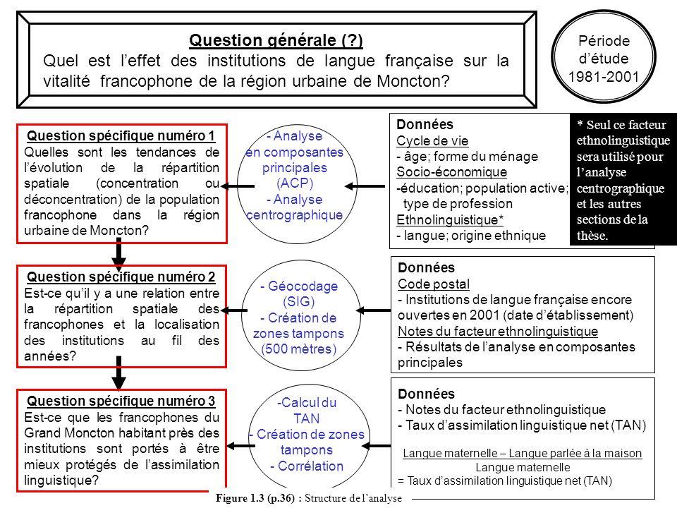 2. Structure de lanalyse et méthodologie Question générale (?) Quel est leffet des institutions de langue française sur la vitalité francophone de la