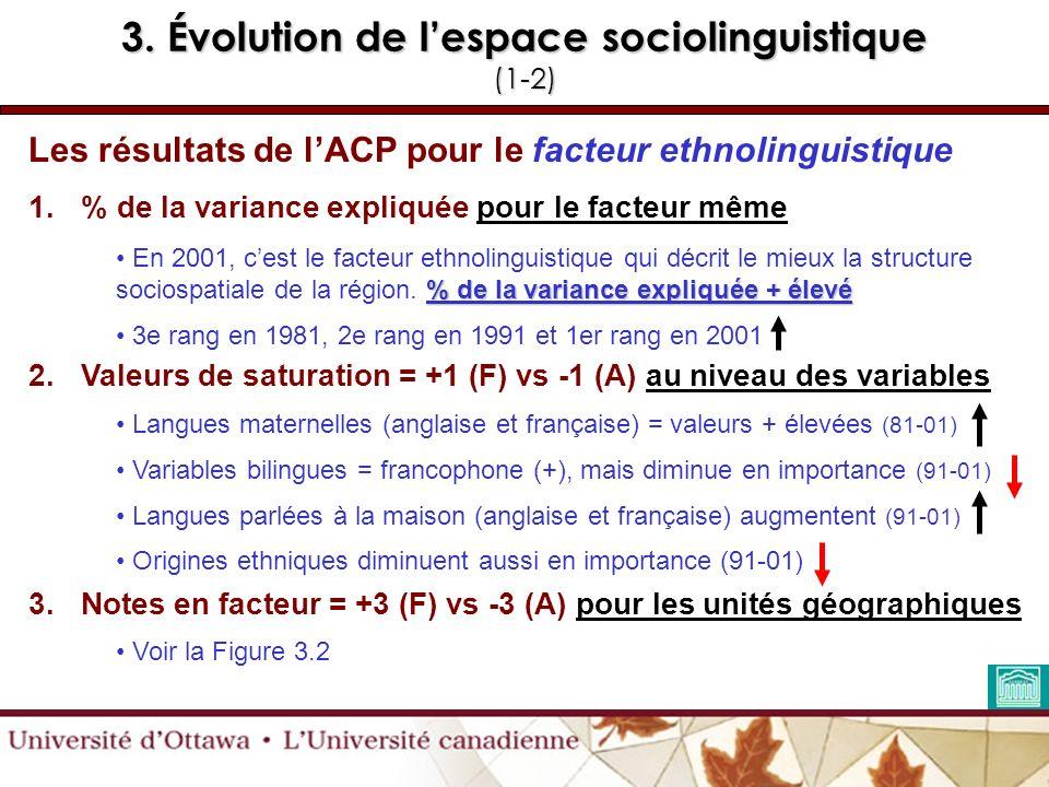 3. Évolution de lespace sociolinguistique (1-2) Les résultats de lACP pour le facteur ethnolinguistique 1.% de la variance expliquée pour le facteur m