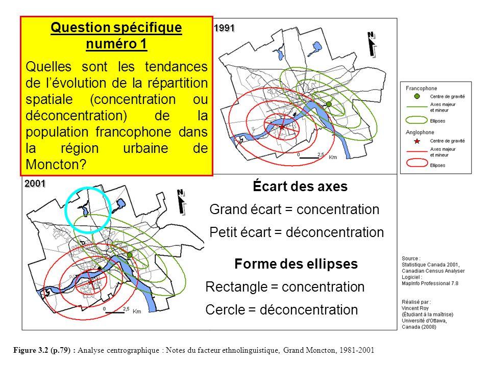 3. Évolution de lespace sociolinguistique (2-2) Figure 3.2 (p.79) : Analyse centrographique : Notes du facteur ethnolinguistique, Grand Moncton, 1981-