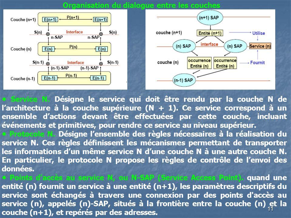 11 Organisation du dialogue entre les couches Service N. Désigne le service qui doit être rendu par la couche N de larchitecture à la couche supérieur