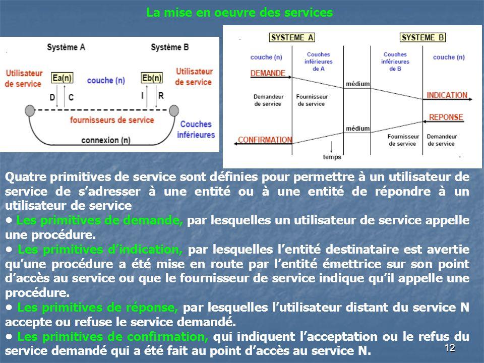 12 La mise en oeuvre des services Quatre primitives de service sont définies pour permettre à un utilisateur de service de sadresser à une entité ou à