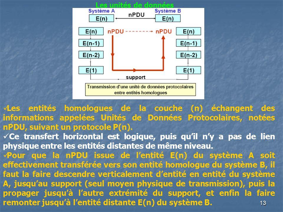 13 Les unités de données Les entités homologues de la couche (n) échangent des informations appelées Unités de Données Protocolaires, notées nPDU, sui