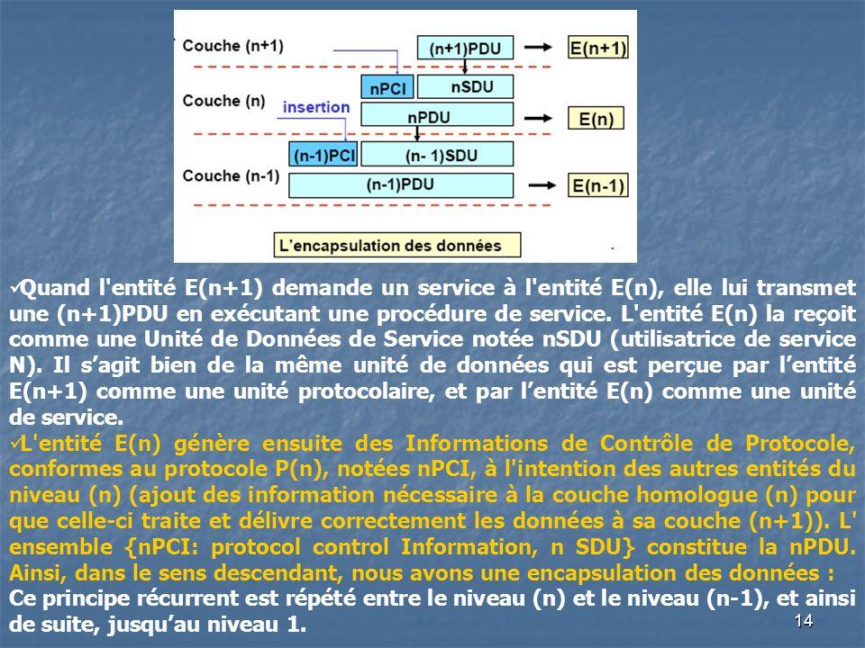 14 Quand l'entité E(n+1) demande un service à l'entité E(n), elle lui transmet une (n+1)PDU en exécutant une procédure de service. L'entité E(n) la re