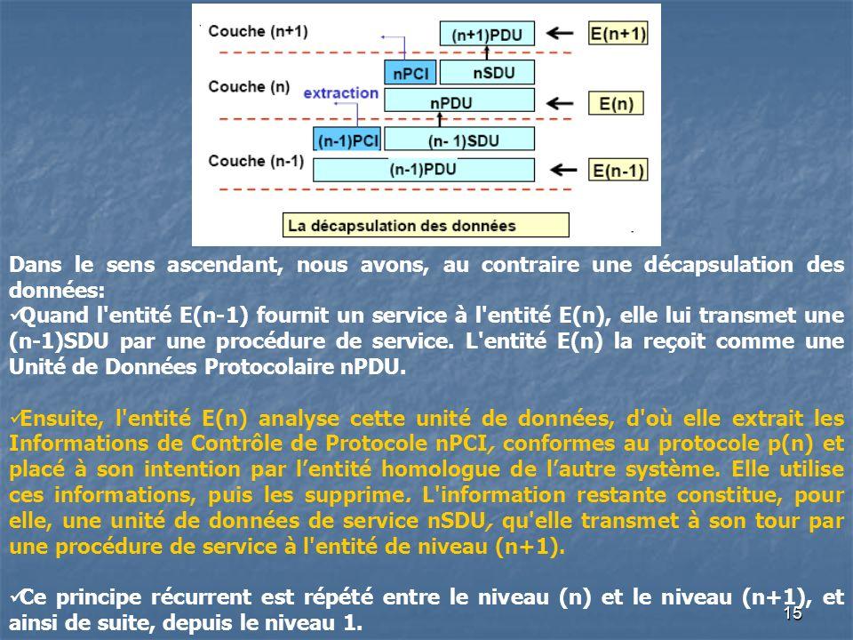 15 Dans le sens ascendant, nous avons, au contraire une décapsulation des données: Quand l'entité E(n-1) fournit un service à l'entité E(n), elle lui
