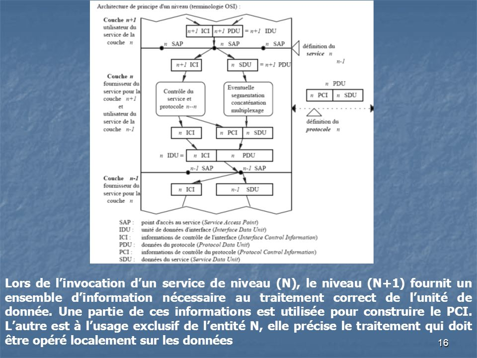 16 Lors de linvocation dun service de niveau (N), le niveau (N+1) fournit un ensemble dinformation nécessaire au traitement correct de lunité de donné