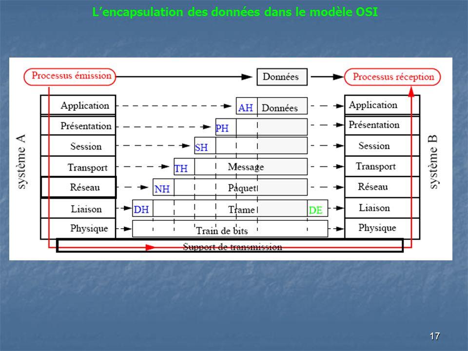 17 Lencapsulation des données dans le modèle OSI