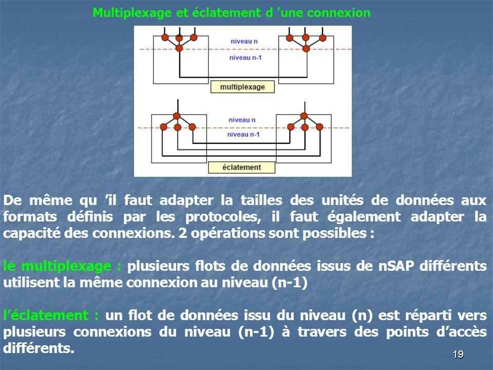 19 Multiplexage et éclatement d une connexion De même qu il faut adapter la tailles des unités de données aux formats définis par les protocoles, il f