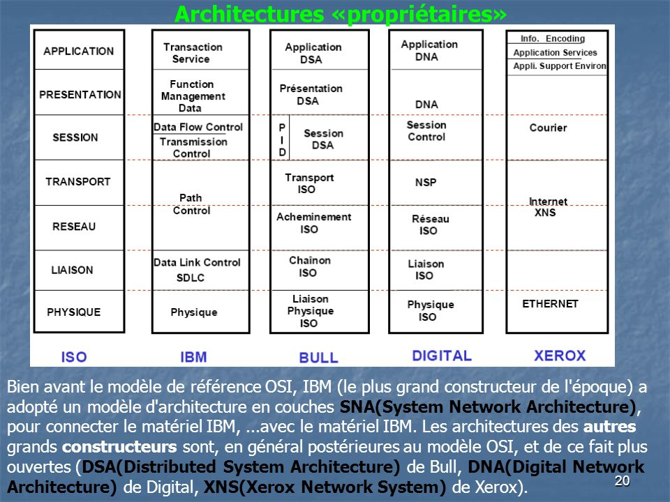 20 Architectures «propriétaires» Bien avant le modèle de référence OSI, IBM (le plus grand constructeur de l'époque) a adopté un modèle d'architecture