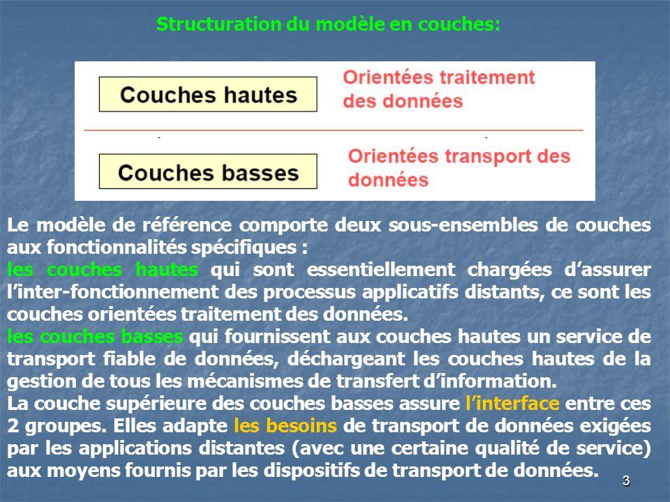 4 Le modèle de référence OSI: Le modèle de référence d Interconnexion de Systèmes Ouverts (ISO en français et OSI en anglais) a été mis au point par l ISO, en étroite collaboration avec le CCITT, remplacé depuis par l UIT-T Ce modèle est abstrait, c est à dire qu il n est pas fondé sur le fonctionnement interne des systèmes, ni sur leur technologie, mais il décrit des concepts pour leur interconnexion.