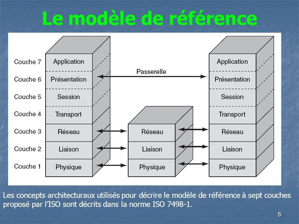 5 Le modèle de référence Les concepts architecturaux utilisés pour décrire le modèle de référence à sept couches proposé par lISO sont décrits dans la