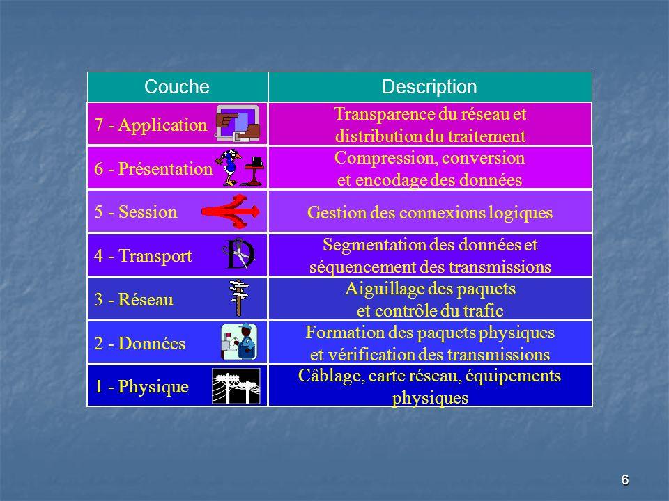7 Description des sept couches du modèle OSI Les couches basses garantissent aux couches hautes que le transfert dinformation se réalise correctement.