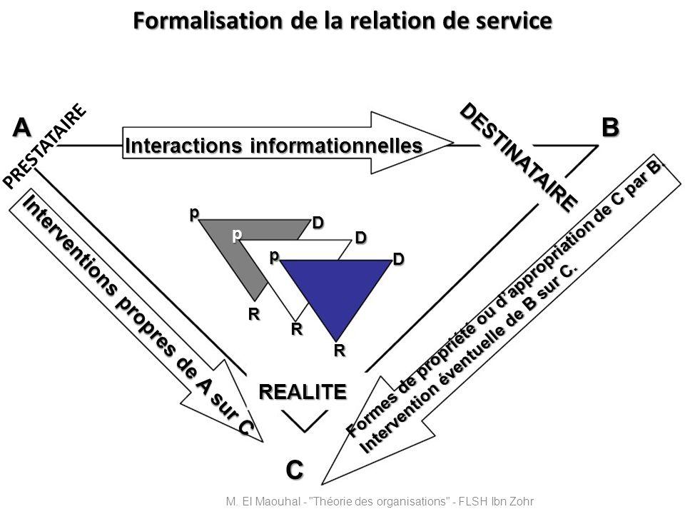 Formalisation de la relation de service Interactions informationnelles DESTINATAIRE PRESTATAIRE REALITE Interventions propres de A sur C Formes de pro
