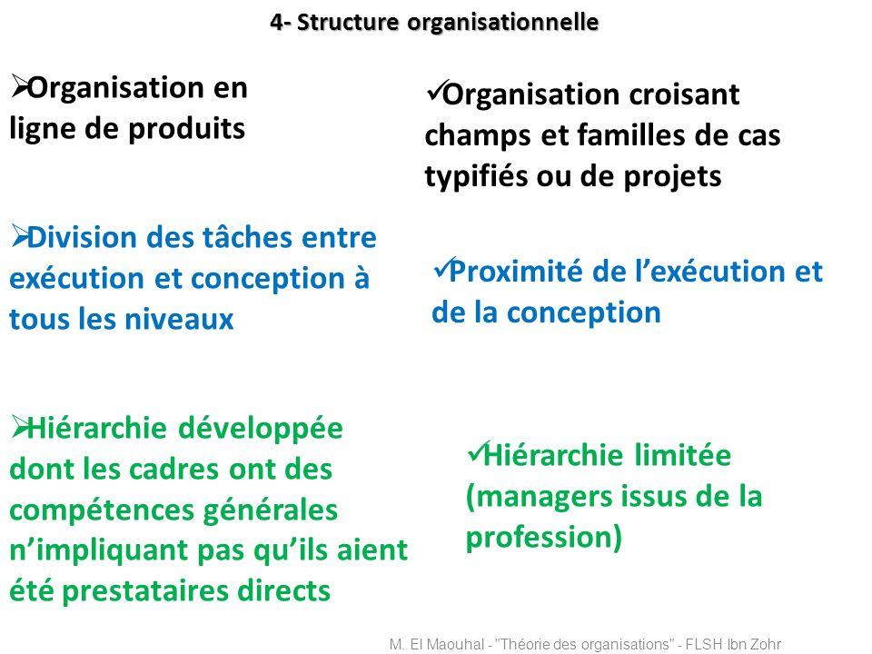 4- Structure organisationnelle Organisation en ligne de produits Division des tâches entre exécution et conception à tous les niveaux Hiérarchie dével