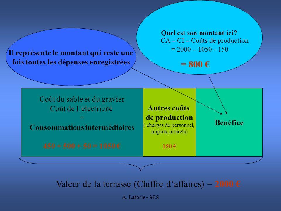 A. Laforie - SES Coût du sable et du gravier Coût de lélectricité = Consommations intermédiaires 450 + 500 + 50 = 1050 Autres coûts de production ( ch