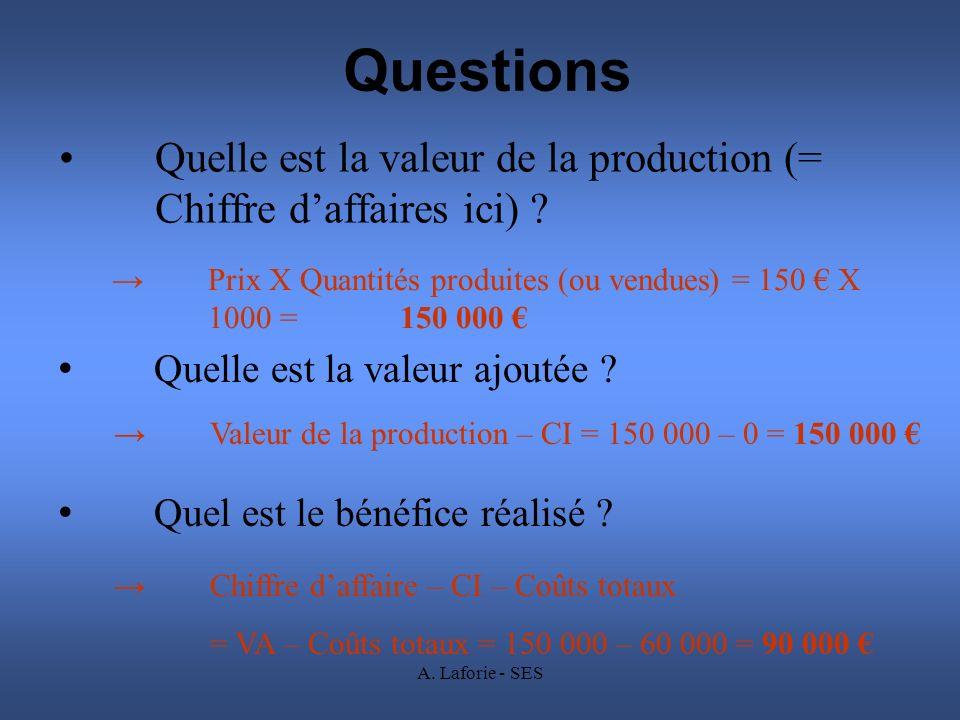 A. Laforie - SES Questions Quelle est la valeur de la production (= Chiffre daffaires ici) ? Prix X Quantités produites (ou vendues) = 150 X 1000 = 15