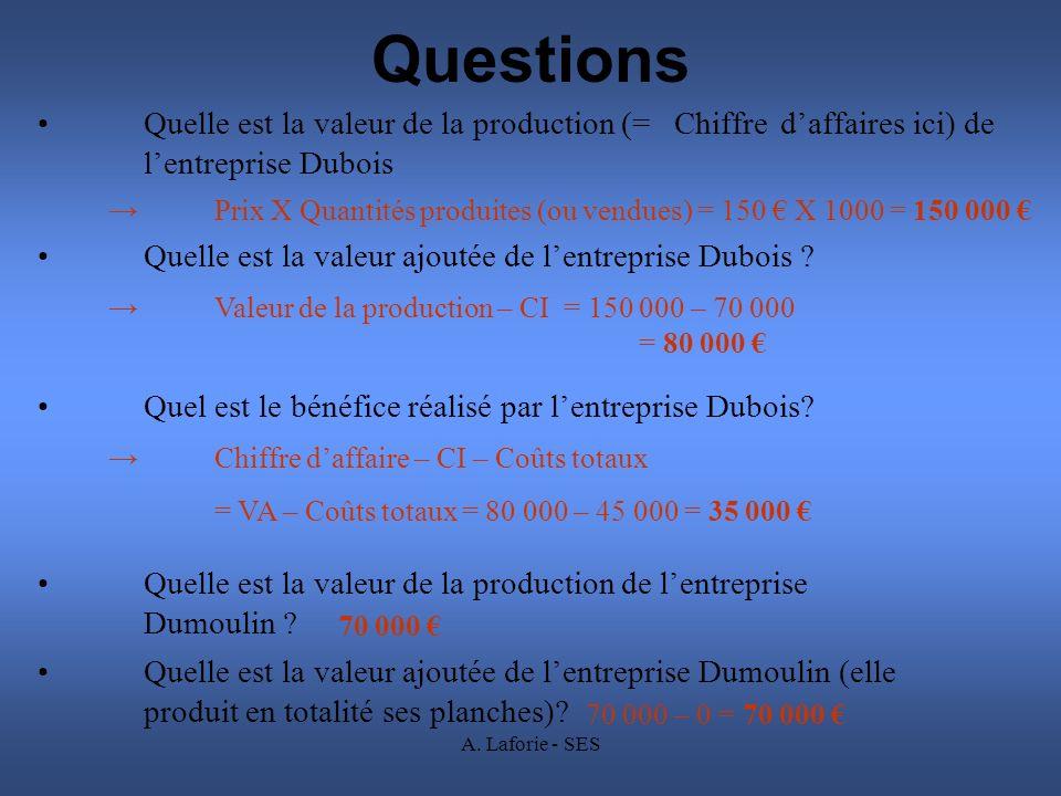 A. Laforie - SES Questions Quelle est la valeur de la production (= Chiffre daffaires ici) de lentreprise Dubois Prix X Quantités produites (ou vendue