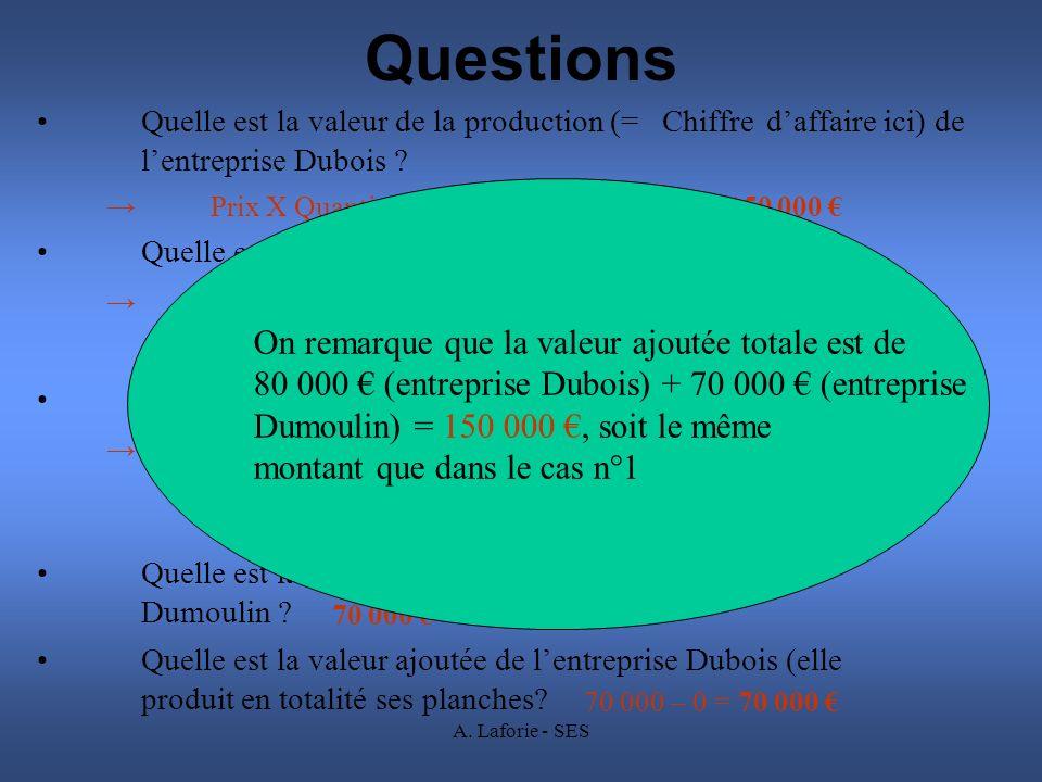 A. Laforie - SES Questions Quelle est la valeur de la production (= Chiffre daffaire ici) de lentreprise Dubois ? Prix X Quantités vendues = 150 X 100