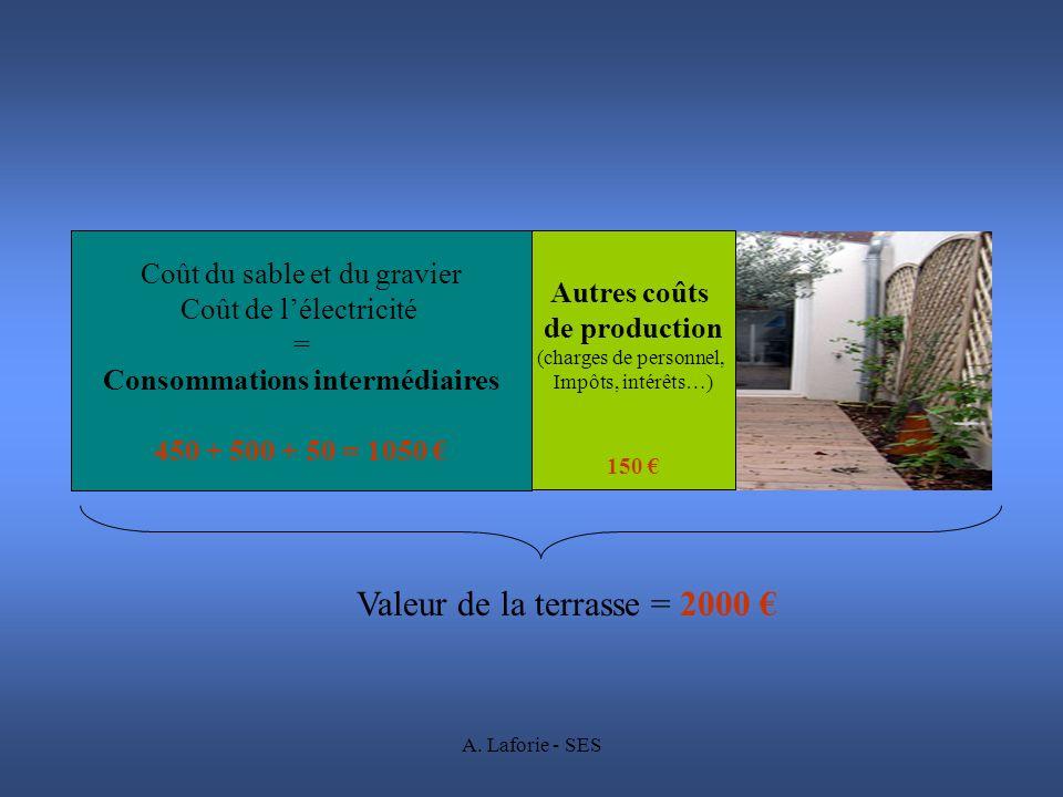 A. Laforie - SES Coût du sable et du gravier Coût de lélectricité = Consommations intermédiaires 450 + 500 + 50 = 1050 Autres coûts de production (cha