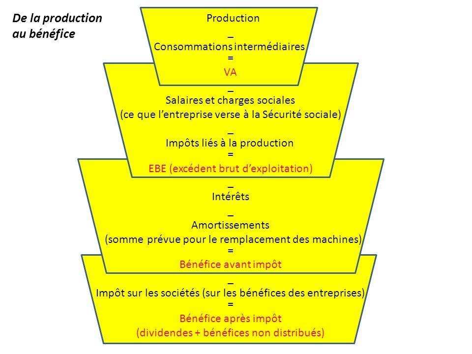Production = Valeur ajoutée – Consommations intermédiaires – Salaires et charges sociales – Impôts liés à la production = E.B.E.