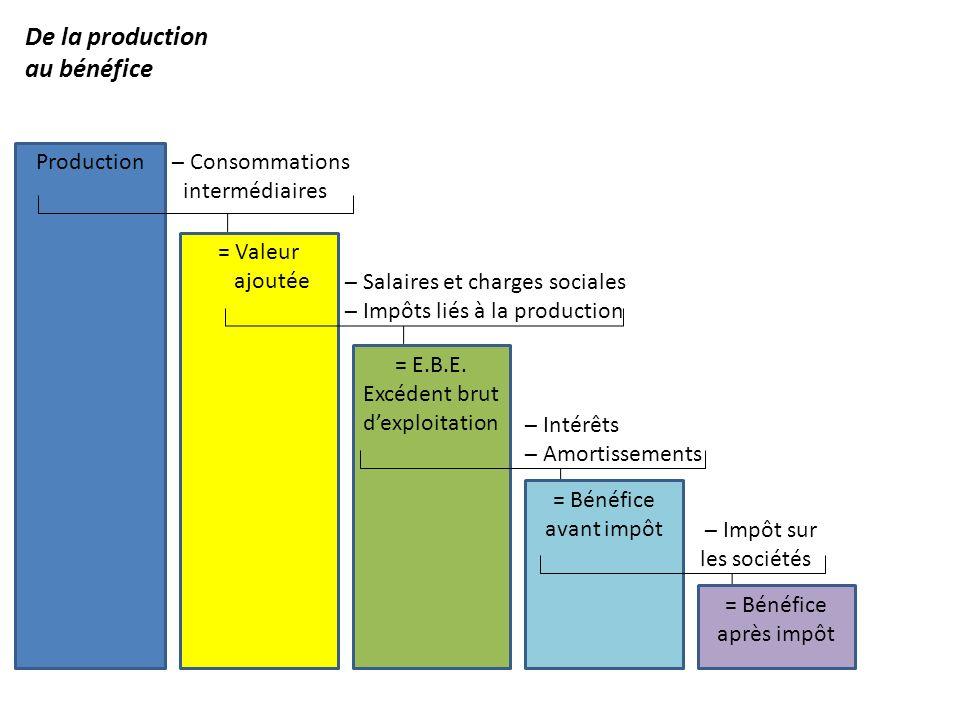 Production = Valeur ajoutée – Consommations intermédiaires – Salaires et charges sociales – Impôts liés à la production = E.B.E. Excédent brut dexploi