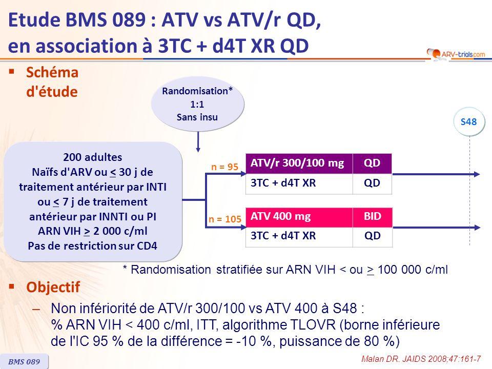 ATV/r 300/100 mg ATV 400 mg Randomisés, n95105 Patients randomisés traités, n95104 Age médian, années3534 Femmes27 %30 % Race blanche / noire / autre53 % / 26 % / 21 %57 % / 26 % / 17 % ARN VIH (log 10 c/ml), médiane4,85,1 ARN VIH > 100 000 c/ml42 %52 % CD4 (/mm 3 ), médiane201194 CD4 < 200/mm 3 48 %52 % Co-infection par hépatite B et/ou C18 %19 % Interruption avant S4812 %10 % BMS 089 Caractéristiques à l inclusion et devenir des patients Malan DR.