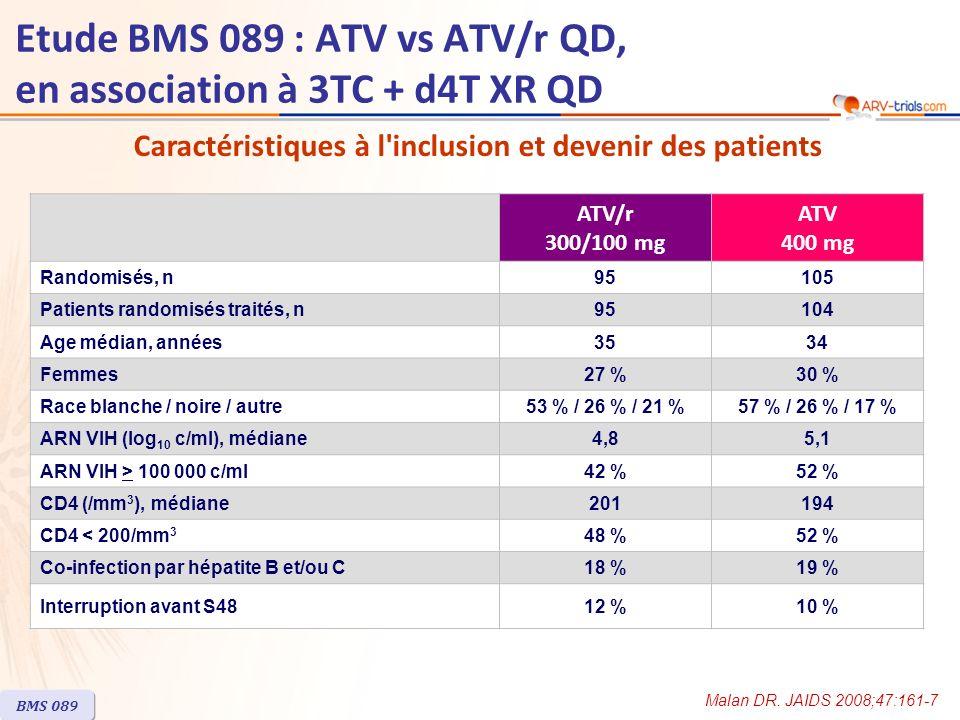 Réponse au traitement à S48 (ITT, TLOVR) Augmentation médiane des CD4 à S48 : 174/mm 3 (ATV/r) vs 213/mm 3 (ATV) BMS 089 Etude BMS 089 : ATV vs ATV/r QD, en association à 3TC + d4T XR QD Tous les patients % ATV/r (n = 95) ATV (n = 105) IC 95 % de la = - 8,2 ; 11,1 Critère principal IC 95 % de la = - 7 ; 17 ARN VIH J0 < 100 000 c/ml 86 75 87 85 70 82 0 20 40 60 80 100 ARN VIH < 400 c/ml ARN VIH < 50 c/ml ARN VIH J0 > 100 000 c/ml 63 58 n =46504955 Malan DR.