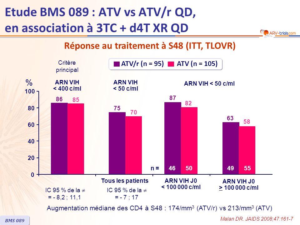 Emergence de résistance ATV/rATV ARN VIH > 400 c/mln = 3n = 10 Tests de résistancen = 2n = 8 Mutations majeures protéase I50L, N88S 01 # I50I/L02 Mutations mineures protéase*14 Phénotype ATV : FC > 2,201 (FC = 26) # M184V17 # Concerne le même patient ; * Parmi 20I/T, 33F, 34Q, 36V, 64V, 71V, 73S, 74A, 83D BMS 089 Etude BMS 089 : ATV vs ATV/r QD, en association à 3TC + d4T XR QD Résistance génotypique et phénotypique chez les patients avec échec virologique jusquà S48 Malan DR.