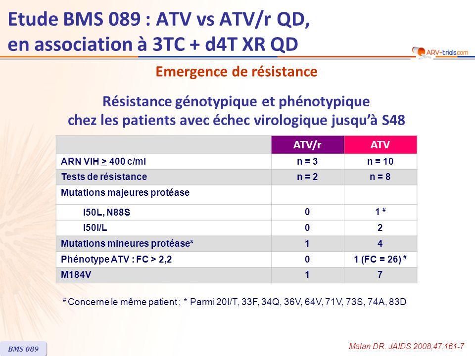 Tolérance ATV/rATV Evénement indésirable grave15 %16 % Interruption pour effet indésirable8 %< 1 % Evénement indésirable lié au traitement de grade 2 à 443 %34 % Ictère3 %< 1 % Anomalie biologique de grade 3-4 Bilirubine totale > 2,5 x LSN59 %20 % ALAT > 5 x LSN6 %3 % ASAT > 5 x LSN3 % Cholestérol total > 300 mg/dl1 %< 1 % Triglycérides > 751 mg/dl2 %< 1 % BMS 089 Etude BMS 089 : ATV vs ATV/r QD, en association à 3TC + d4T XR QD Malan DR.
