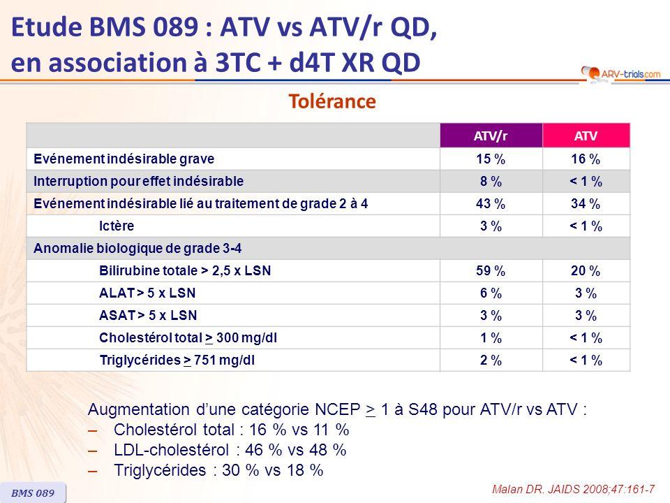 Etude BMS 089 : ATV vs ATV/r QD, en association à 3TC + d4T XR QD Résumé - Conclusion –ATV/r 300/100 mg QD était virologiquement non inférieur à ATV 400 mg QD, lorsque associé à 3TC et d4T XR QD, pour le traitement antirétroviral de 1ère ligne –Le taux de réponse à S48 (ARN VIH 100 000 c/ml à J0 comparés à ceux avec ARN VIH < 100 000 c/ml –Léchec virologique était plus fréquent avec ATV (9,5 % vs 3,2 %), avec émergence de mutations majeures de résistance à ATV chez 3 des 8 patients testés dans ce groupe ATV –Ces résultats (ARN VIH < 50 c/ml à S48, taux déchec virologique, données de résistance) suggèrent que ATV/r est plus puissant que ATV –Linterruption pour effet indésirable lié au traitement était plus fréquente avec ATV/r –Lélévation du cholestérol total et des triglycérides était plus importante avec ATV/r –Il faut noter un impact possible de la stavudine sur lélévation des lipides –Limitation : étude de faible effectif BMS 089 Malan DR.