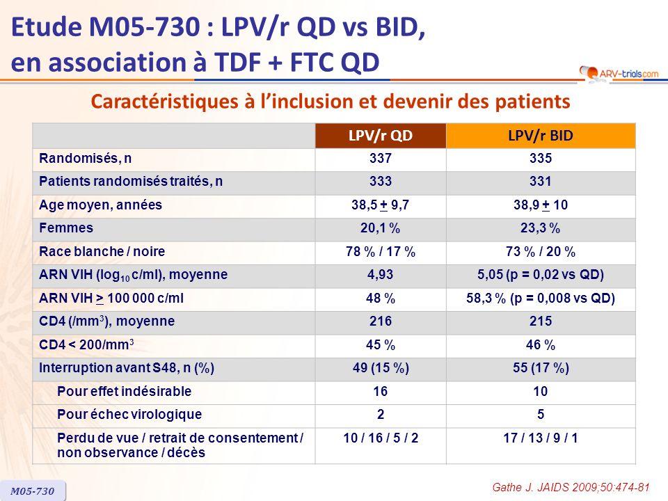 Etude M05-730 : LPV/r QD vs BID, en association à TDF + FTC QD LPV/r QDLPV/r BID Randomisés, n337335 Patients randomisés traités, n333331 Age moyen, années38,5 + 9,738,9 + 10 Femmes20,1 %23,3 % Race blanche / noire78 % / 17 %73 % / 20 % ARN VIH (log 10 c/ml), moyenne4,935,05 (p = 0,02 vs QD) ARN VIH > 100 000 c/ml48 %58,3 % (p = 0,008 vs QD) CD4 (/mm 3 ), moyenne216215 CD4 < 200/mm 3 45 %46 % Interruption avant S48, n (%)49 (15 %)55 (17 %) Pour effet indésirable1610 Pour échec virologique25 Perdu de vue / retrait de consentement / non observance / décès 10 / 16 / 5 / 217 / 13 / 9 / 1 M05-730 Gathe J.