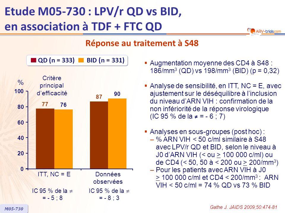 Etude M05-730 : LPV/r QD vs BID, en association à TDF + FTC QD Réponse au traitement à S48 M05-730 77 87 76 90 ITT, NC = EDonnées observées QD (n = 333) BID (n = 331) Critère principal defficacité % 0 20 40 60 80 100 IC 95 % de la = - 5 ; 8 IC 95 % de la = - 8 ; 3 Augmentation moyenne des CD4 à S48 : 186/mm 3 (QD) vs 198/mm 3 (BID) (p = 0,32) Analyse de sensibilité, en ITT, NC = E, avec ajustement sur le déséquilibre à linclusion du niveau dARN VIH : confirmation de la non infériorité de la réponse virologique (IC 95 % de la = - 6 ; 7) Analyses en sous-groupes (post hoc) : –% ARN VIH 100 000 c/ml) ou de CD4 ( 200/mm 3 ) –Pour les patients avec ARN VIH à J0 > 100 000 c/ml et CD4 < 200/mm 3 : ARN VIH < 50 c/ml = 74 % QD vs 73 % BID Gathe J.