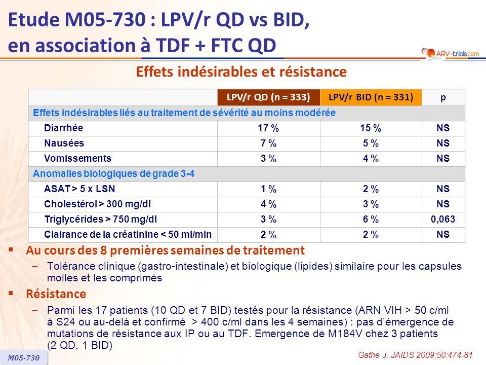 Etude M05-730 : LPV/r QD vs BID, en association à TDF + FTC QD Au cours des 8 premières semaines de traitement –Tolérance clinique (gastro-intestinale) et biologique (lipides) similaire pour les capsules molles et les comprimés Résistance –Parmi les 17 patients (10 QD et 7 BID) testés pour la résistance (ARN VIH > 50 c/ml à S24 ou au-delà et confirmé > 400 c/ml dans les 4 semaines) : pas démergence de mutations de résistance aux IP ou au TDF.