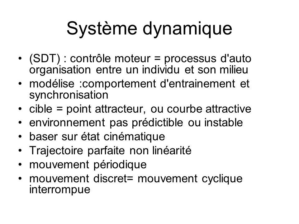 Système dynamique (SDT) : contrôle moteur = processus d'auto organisation entre un individu et son milieu modélise :comportement d'entrainement et syn