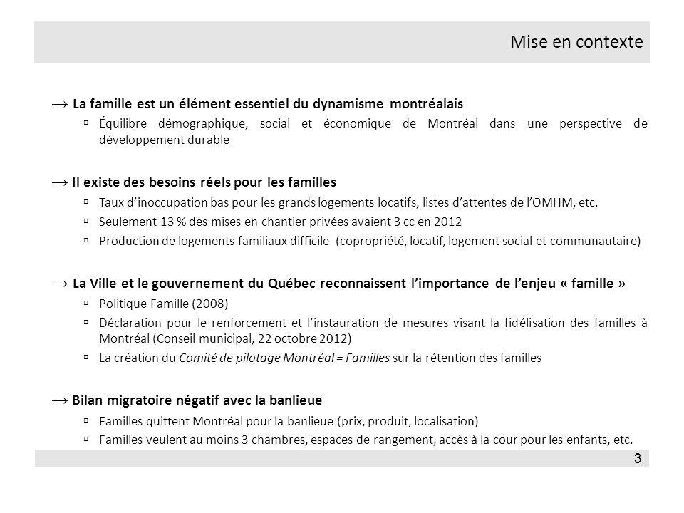 Mise en contexte 3 La famille est un élément essentiel du dynamisme montréalais Équilibre démographique, social et économique de Montréal dans une perspective de développement durable Il existe des besoins réels pour les familles Taux dinoccupation bas pour les grands logements locatifs, listes dattentes de lOMHM, etc.