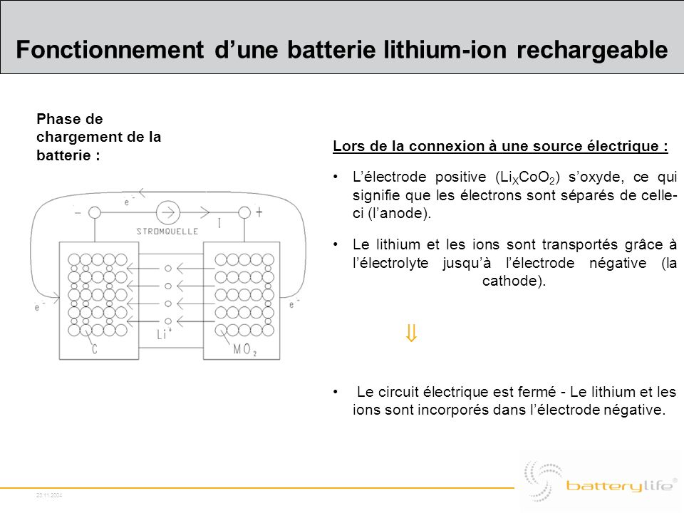 23.11.2004 Fonctionnement dune batterie lithium-ion rechargeable Phase de chargement de la batterie : Lors de la connexion à une source électrique : L