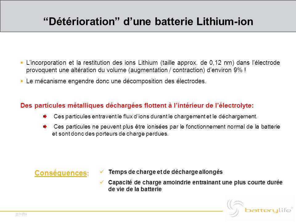 23.11.2004 Détérioration dune batterie Lithium-ion Lincorporation et la restitution des ions Lithium (taille approx. de 0,12 nm) dans lélectrode provo