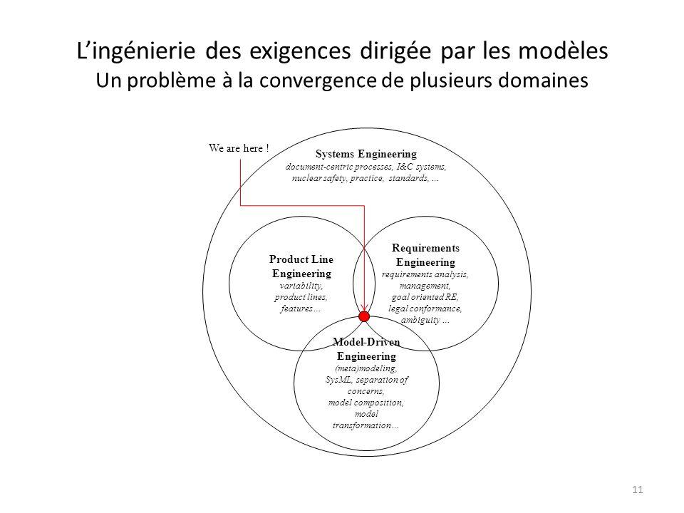 Lingénierie des exigences dirigée par les modèles Un problème à la convergence de plusieurs domaines 11 Model-Driven Engineering (meta)modeling, SysML
