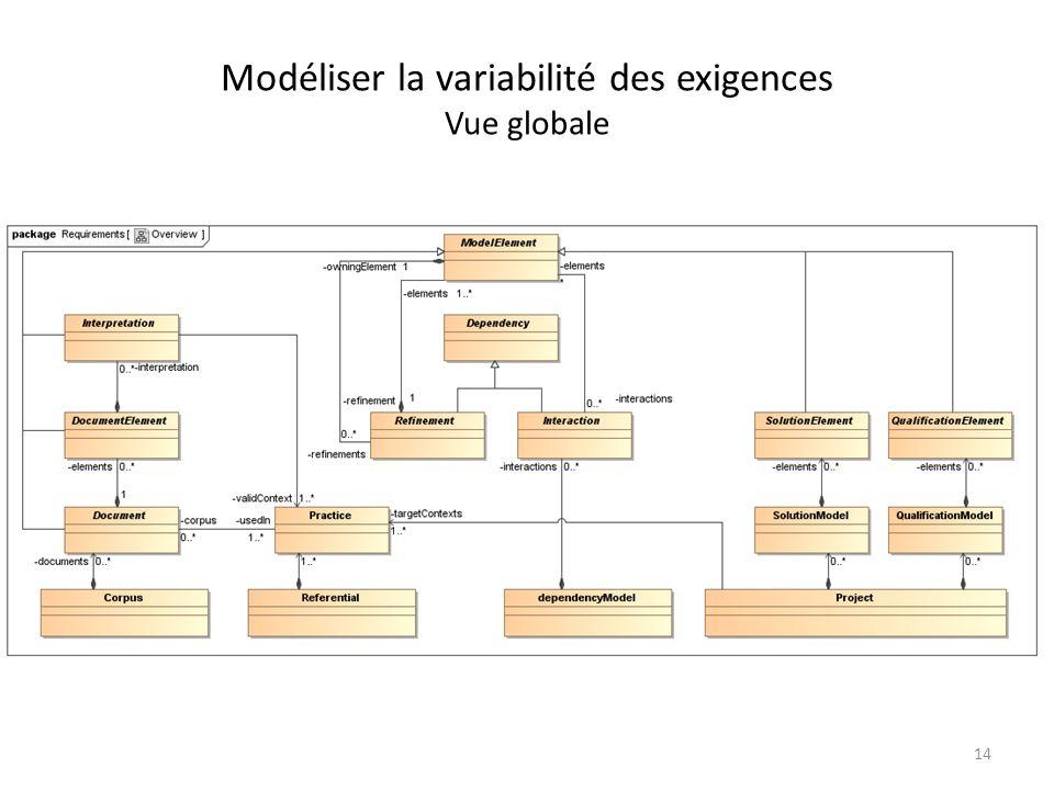 Modéliser la variabilité des exigences Vue globale 14