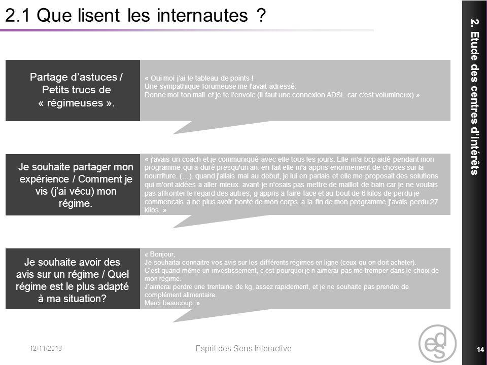 2.1 Que lisent les internautes ? 2. Etude des centres dintérêts 12/11/2013 Esprit des Sens Interactive 14 Partage dastuces / Petits trucs de « régimeu