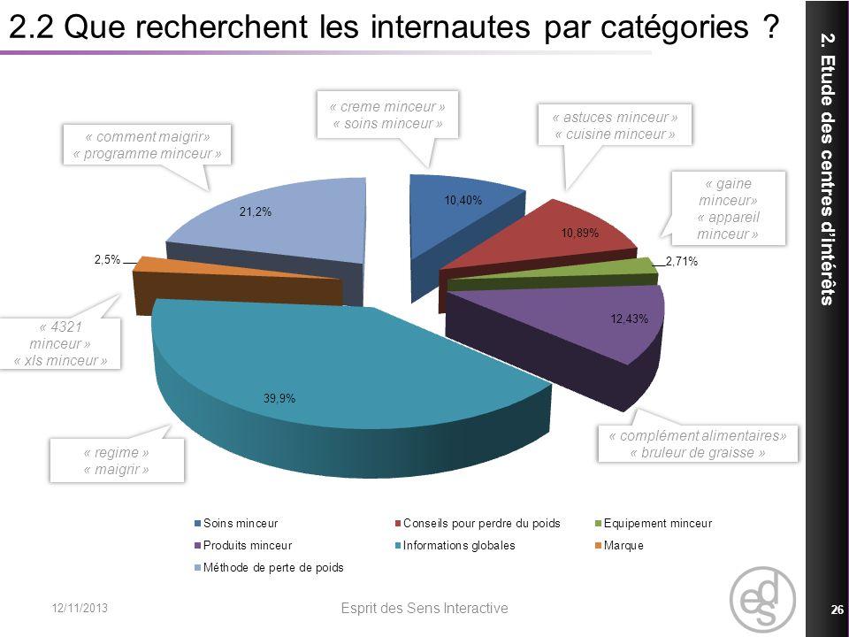 2.2 Que recherchent les internautes par catégories ? 12/11/2013 Esprit des Sens Interactive 26 2. Etude des centres dintérêts « astuces minceur » « cu