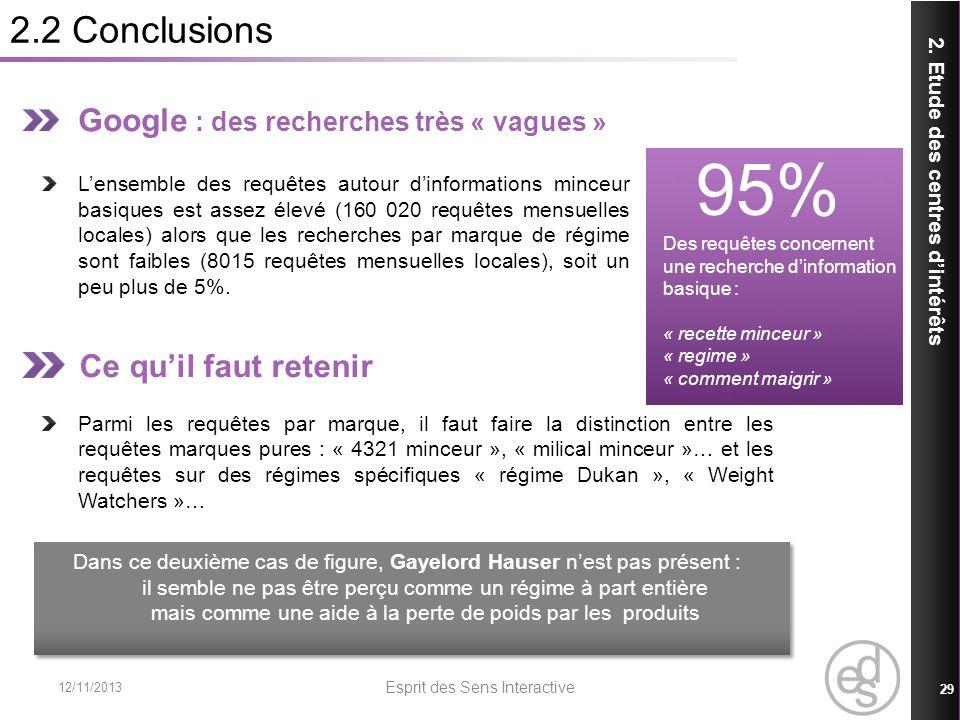 2.2 Conclusions 12/11/2013 Esprit des Sens Interactive 29 2. Etude des centres dintérêts Google : des recherches très « vagues » Lensemble des requête
