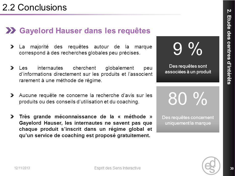 2.2 Conclusions 12/11/2013 Esprit des Sens Interactive 30 2. Etude des centres dintérêts Gayelord Hauser dans les requêtes La majorité des requêtes au