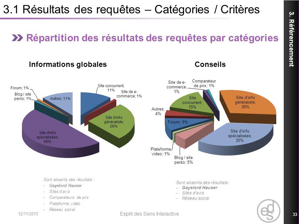 3.1 Résultats des requêtes – Catégories / Critères Répartition des résultats des requêtes par catégories Informations globales Conseils Sont absents d