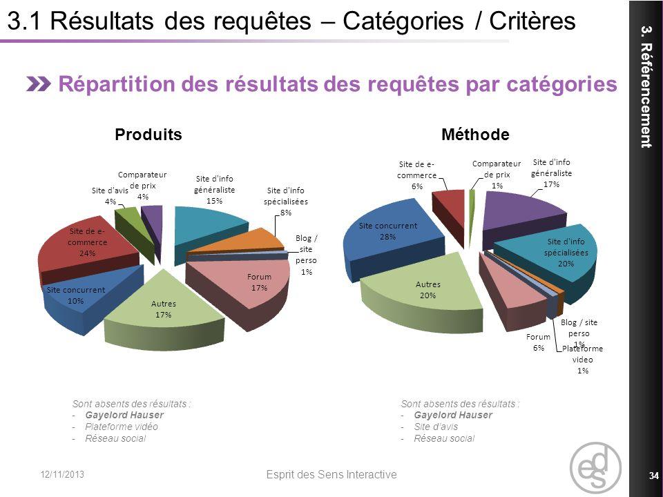 3.1 Résultats des requêtes – Catégories / Critères Répartition des résultats des requêtes par catégories Produits Méthode 3. Référencement 12/11/2013