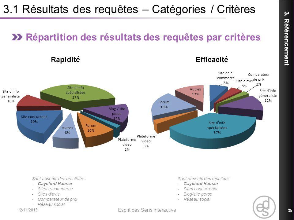 3.1 Résultats des requêtes – Catégories / Critères Répartition des résultats des requêtes par critères Rapidité Efficacité 3. Référencement 12/11/2013