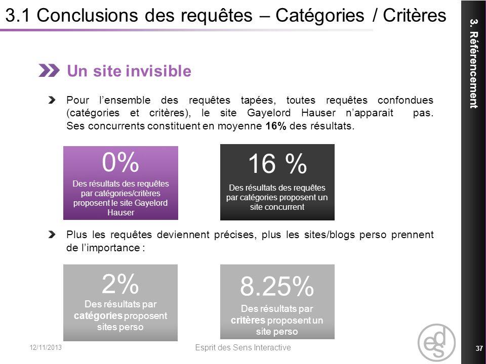 3.1 Conclusions des requêtes – Catégories / Critères 12/11/2013 Esprit des Sens Interactive 37 3. Référencement Un site invisible Pour lensemble des r