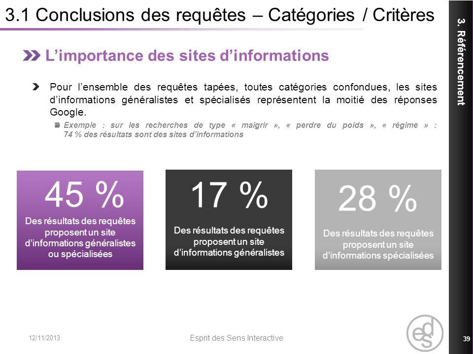 3.1 Conclusions des requêtes – Catégories / Critères 12/11/2013 Esprit des Sens Interactive 39 3. Référencement Limportance des sites dinformations Po