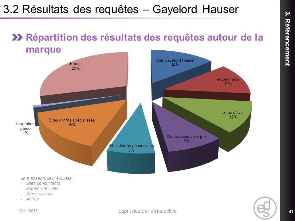 Répartition des résultats des requêtes autour de la marque 3.2 Résultats des requêtes – Gayelord Hauser 3. Référencement 12/11/2013 Esprit des Sens In