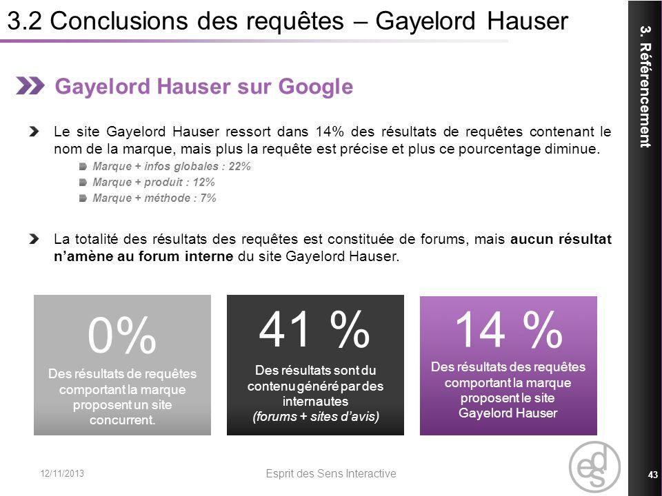 3.2 Conclusions des requêtes – Gayelord Hauser 12/11/2013 Esprit des Sens Interactive 43 3. Référencement Gayelord Hauser sur Google Le site Gayelord